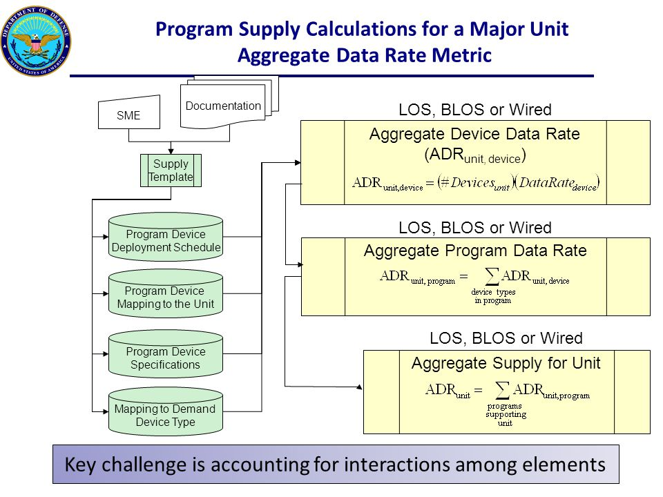 Program Supply Calculations for a Major Unit Aggregate Data Rate Metric SME Documentation Supply Template Program Device Specifications Program Device Mapping to the Unit Program Device Deployment Schedule Aggregate Device Data Rate (ADR unit, device ) Aggregate Program Data Rate Aggregate Supply for Unit Mapping to Demand Device Type LOS, BLOS or Wired Key challenge is accounting for interactions among elements
