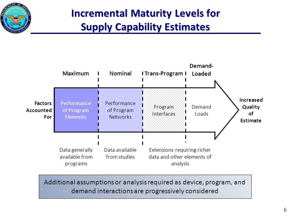 Incremental Maturity Levels for Supply Capability Estimates MaximumNominalTrans-Program Demand- Loaded Factors Accounted For Performance of Program Elements Performance of Program Networks Program Interfaces Demand Loads Increased Quality of Estimate 6 Data generally available from programs Data available from studies Extensions requiring richer data and other elements of analysis Additional assumptions or analysis required as device, program, and demand interactions are progressively considered