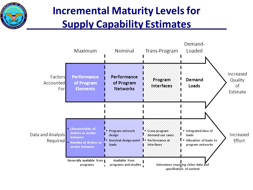 Incremental Maturity Levels for Supply Capability Estimates MaximumNominalTrans-Program Demand- Loaded Factors Accounted For Performance of Program Elements Performance of Program Networks Program Interfaces Demand Loads Increased Quality of Estimate Data and Analysis Required  Characteristics of devices or service instances  Number of devices or service instances  Program network design  Nominal design-point loads  Cross-program demand use cases  Performance at interfaces  Integrated view of loads  Allocation of loads to program networks Increased Effort Generally available from programs Available from programs and studiesExtensions requiring richer data and specification of context