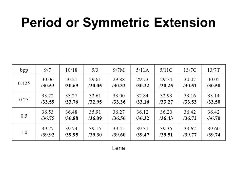 Period or Symmetric Extension bpp9/710/185/39/7M5/11A5/11C13/7C13/7T 0.125 30.06 /30.53 30.21 /30.69 29.61 /30.05 29.88 /30.32 29.73 /30.22 29.74 /30.25 30.07 /30.51 30.05 /30.50 0.25 33.22 /33.59 33.27 /33.76 32.61 /32.95 33.00 /33.36 32.84 /33.16 32.93 /33.27 33.16 /33.53 33.14 /33.50 0.5 36.53 /36.75 36.48 /36.88 35.91 /36.09 36.27 /36.56 36.12 /36.32 36.20 /36.43 36.42 /36.72 36.42 /36.70 1.0 39.77 /39.92 39.74 /39.95 39.15 /39.30 39.45 /39.60 39.31 /39.47 39.35 /39.51 39.62 /39.77 39.60 /39.74 Lena