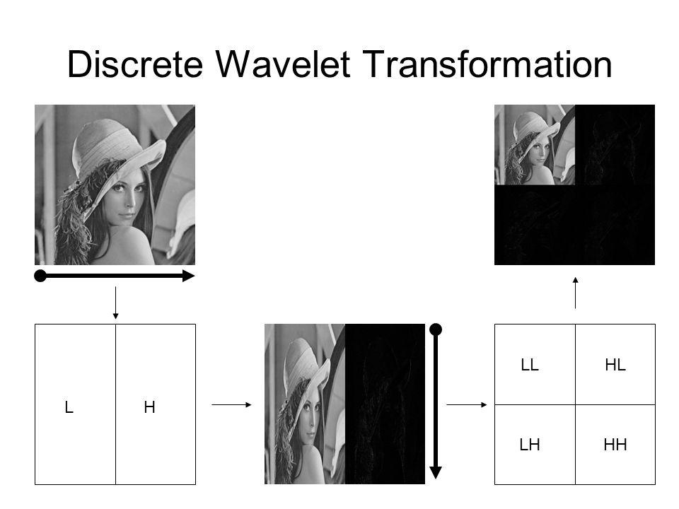 Discrete Wavelet Transformation LL1HL1 LH1HH1 LL2HL2 HL1 LH2 HH2 LH1HH1 HL2 HL1 LH2HH2 LH1HH1 LL3HL3 LH3HH3 第一階第二階 第三階