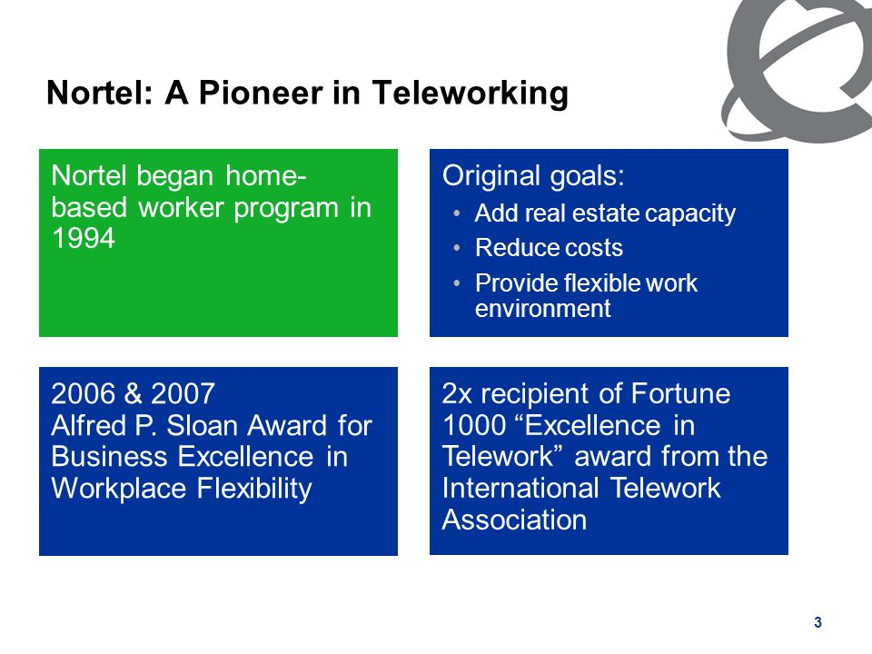 3 Nortel: A Pioneer in Teleworking Original goals: Add real estate capacity Reduce costs Provide flexible work environment Nortel began home- based wo
