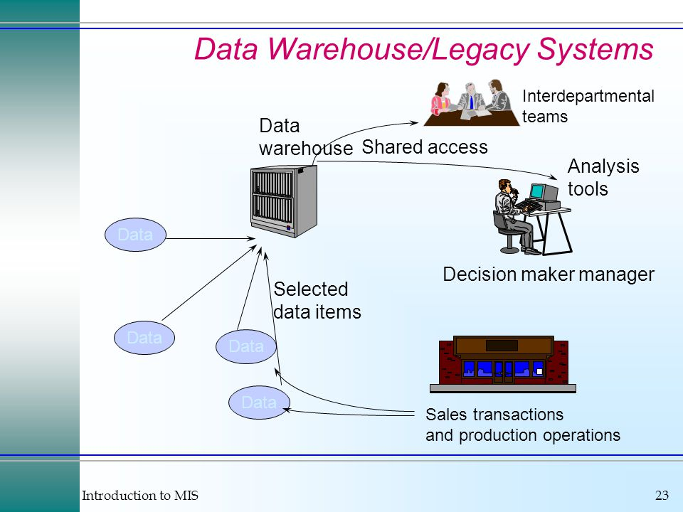 Introduction to MIS23 Data Warehouse/Legacy Systems Data Decision maker manager Data warehouse Selected data items Analysis tools Shared access Sales transactions and production operations Interdepartmental teams