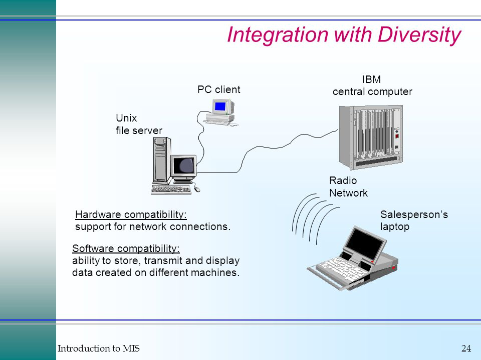Introduction to MIS24 Integration with Diversity IBM central computer Unix file server Radio Network Hardware compatibility: support for network connections.