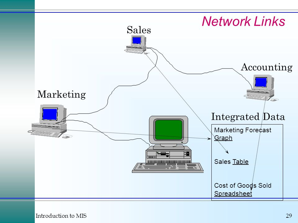 Introduction to MIS29 Network Links Sales Marketing Accounting Marketing Forecast Graph Sales Table Cost of Goods Sold Spreadsheet Integrated Data