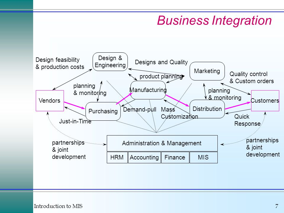 Introduction to MIS7 Business Integration VendorsCustomers Design & Engineering Marketing Distribution Manufacturing Purchasing Administration & Management HRMAccountingFinanceMIS Just-in-Time Quality control & Custom orders Quick Response Designs and Quality Mass Customization Demand-pull Design feasibility & production costs product planning partnerships & joint development partnerships & joint development planning & monitoring planning & monitoring