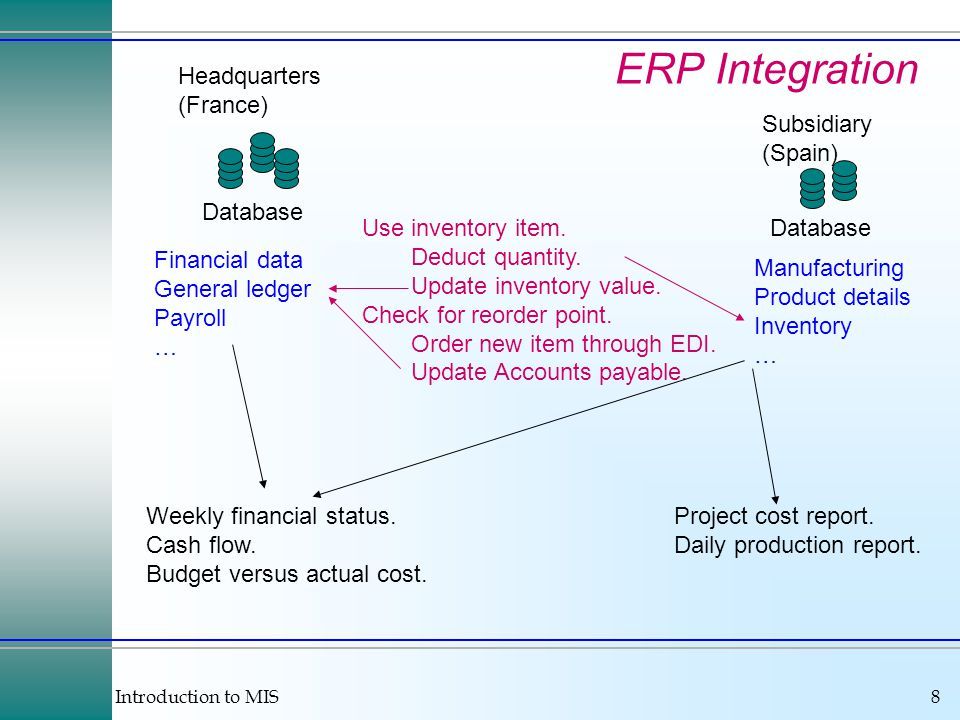 Introduction to MIS8 ERP Integration Database Headquarters (France) Database Subsidiary (Spain) Financial data General ledger Payroll … Manufacturing Product details Inventory … Use inventory item.