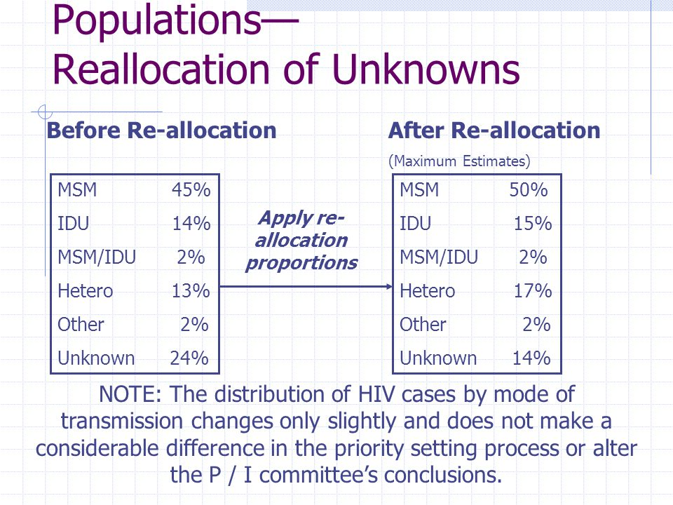Populations— Reallocation of Unknowns MSM 45% IDU 14% MSM/IDU 2% Hetero 13% Other 2% Unknown 24% Apply re- allocation proportions MSM 50% IDU 15% MSM/IDU 2% Hetero 17% Other 2% Unknown 14% Before Re-allocationAfter Re-allocation (Maximum Estimates) NOTE: The distribution of HIV cases by mode of transmission changes only slightly and does not make a considerable difference in the priority setting process or alter the P / I committee's conclusions.