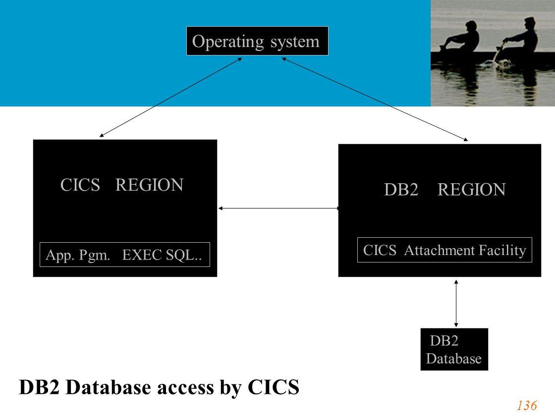 136 Operating system CICS REGION DB2 REGION App. Pgm. EXEC SQL.. CICS Attachment Facility DB2 Database DB2 Database access by CICS