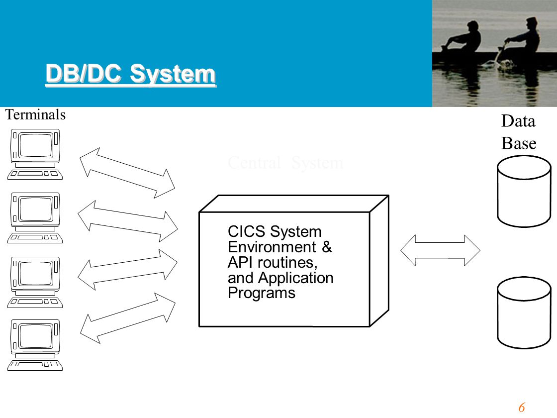 6 DB/DC System Terminals Central System Data Base CICS System Environment & API routines, and Application Programs