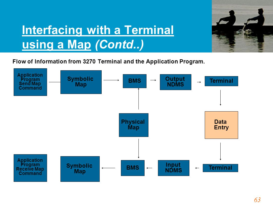 63 Interfacing with a Terminal using a Map (Contd..) Flow of Information from 3270 Terminal and the Application Program.