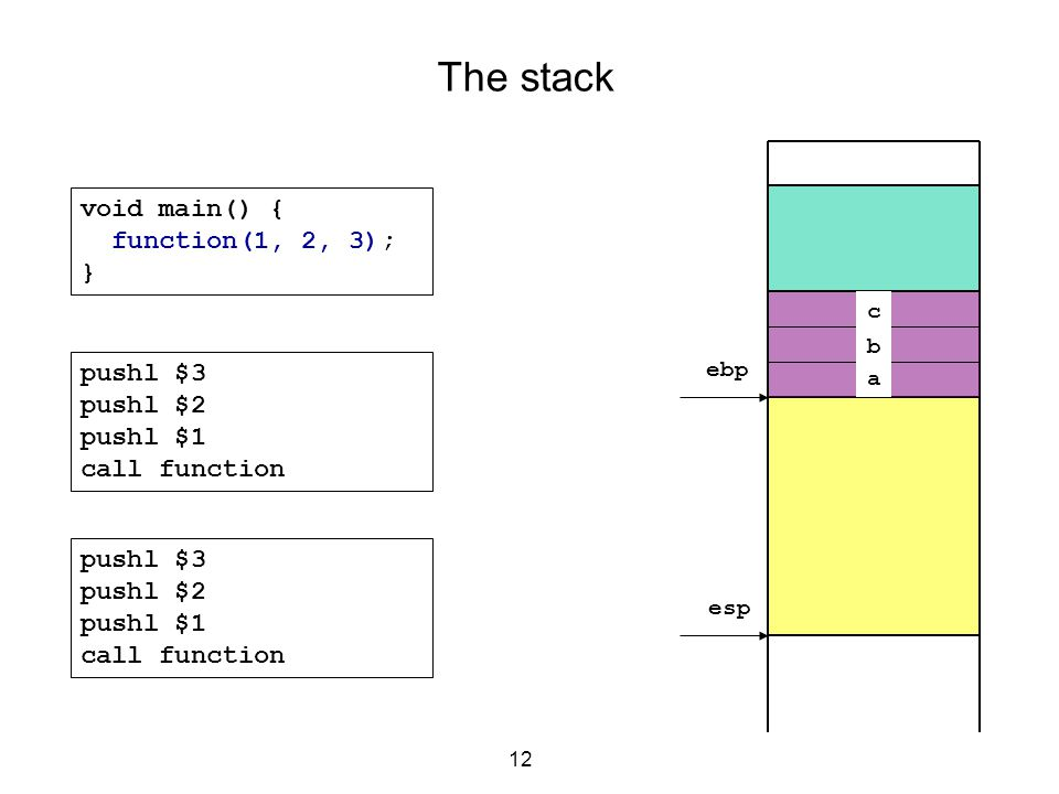 12 The stack void main() { function(1, 2, 3); } c b a ebp esp pushl $3 pushl $2 pushl $1 call function pushl $3 pushl $2 pushl $1 call function