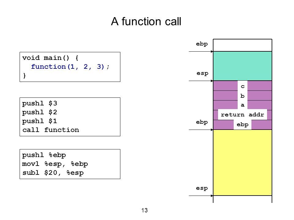 13 A function call void main() { function(1, 2, 3); } c b a ebp esp pushl $3 pushl $2 pushl $1 call function pushl %ebp movl %esp, %ebp subl $20, %esp