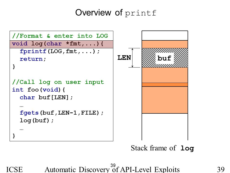 39 ICSE 2005 Automatic Discovery of API-Level Exploits39 Overview of printf //Format & enter into LOG void log(char *fmt,...){ fprintf(LOG,fmt,...); r