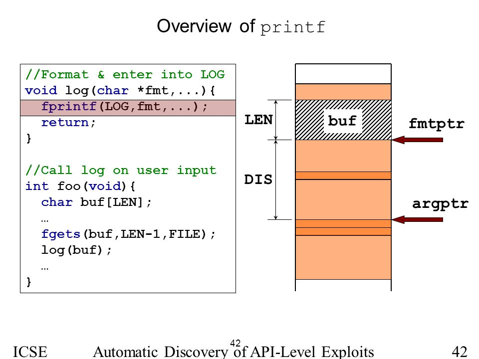 42 ICSE 2005 Automatic Discovery of API-Level Exploits42 Overview of printf //Format & enter into LOG void log(char *fmt,...){ fprintf(LOG,fmt,...); r