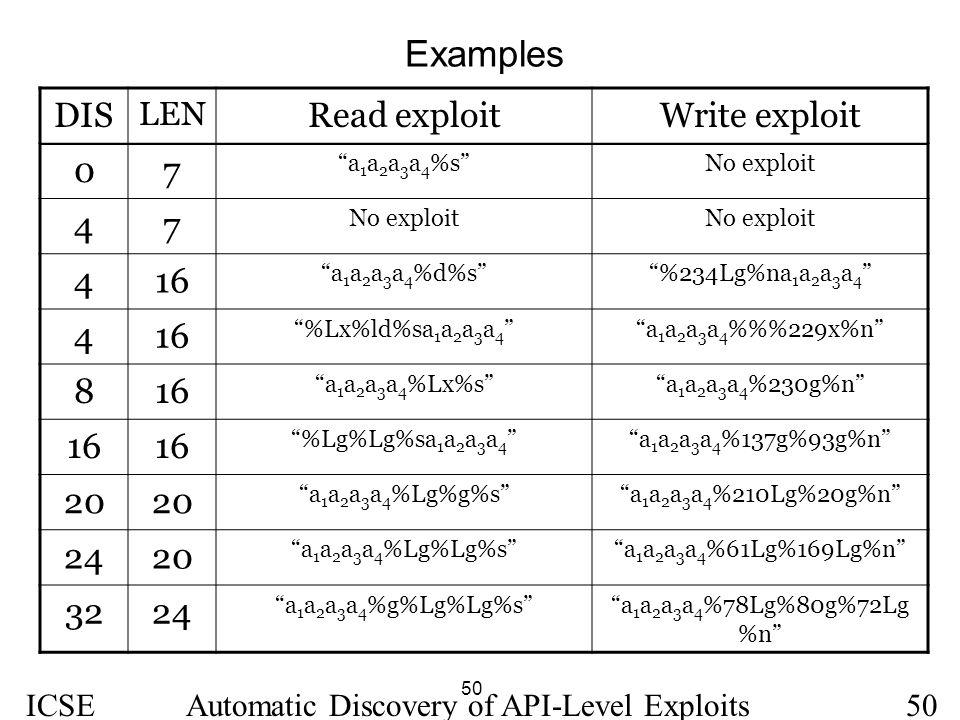 "50 ICSE 2005 Automatic Discovery of API-Level Exploits50 Examples DIS LEN Read exploitWrite exploit 07 ""a 1 a 2 a 3 a 4 %s""No exploit 47 416 ""a 1 a 2"
