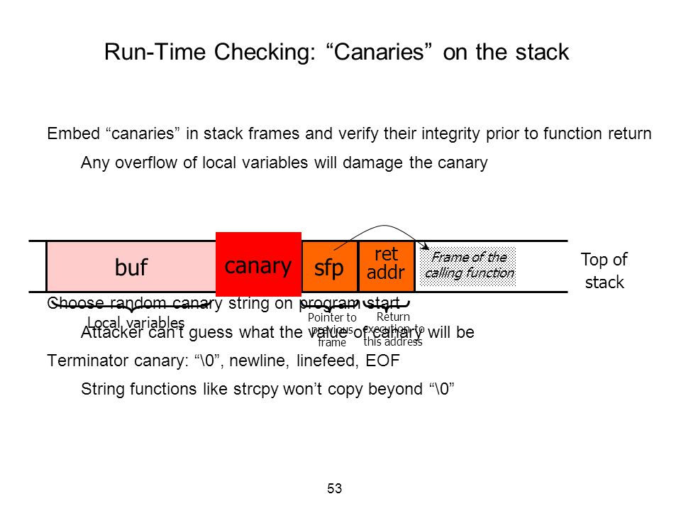 """53 Embed """"canaries"""" in stack frames and verify their integrity prior to function return Any overflow of local variables will damage the canary Choose"""
