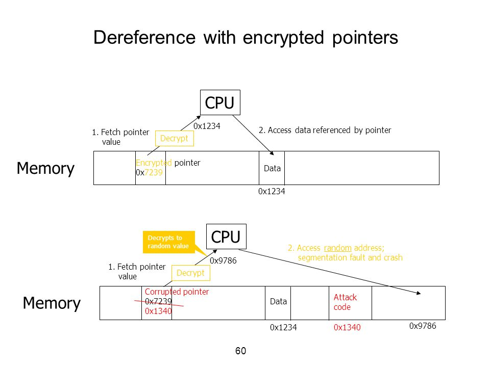 60 CPU Memory Encrypted pointer 0x7239 Data 1. Fetch pointer value 0x1234 2. Access data referenced by pointer Dereference with encrypted pointers 0x1