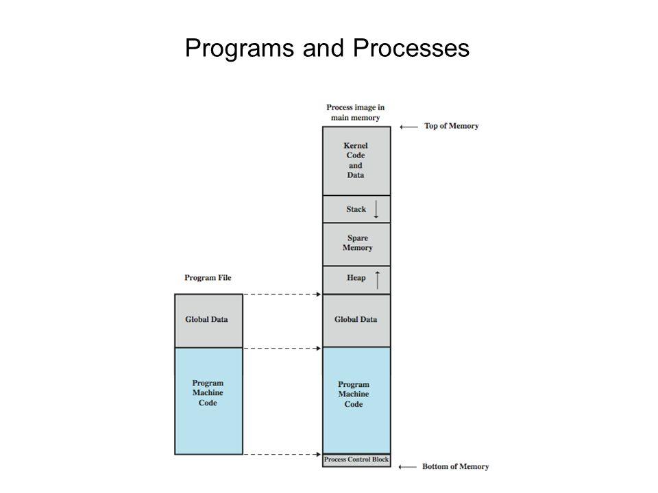 9 Programs and Processes