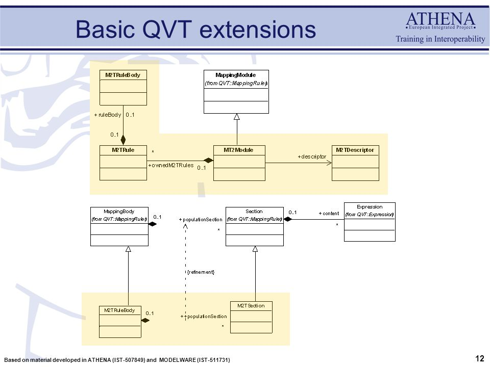 12 Based on material developed in ATHENA (IST-507849) and MODELWARE (IST-511731) Basic QVT extensions