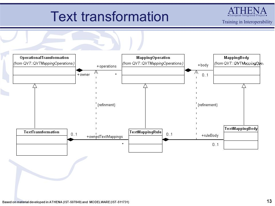 13 Based on material developed in ATHENA (IST-507849) and MODELWARE (IST-511731) Text transformation