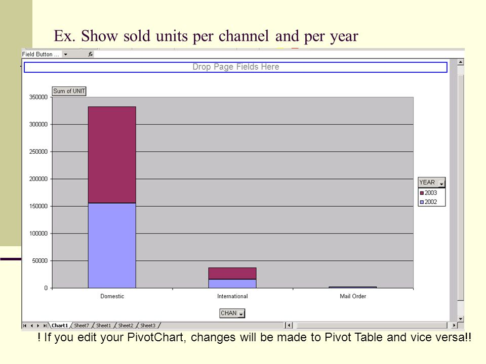 Ex. Show sold units per channel and per year ! If you edit your PivotChart, changes will be made to Pivot Table and vice versa!!