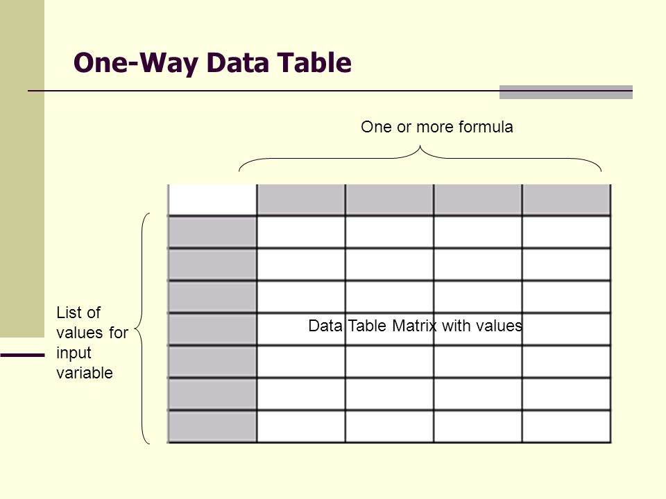 One-Way Data Table List of values for input variable One or more formula Data Table Matrix with values