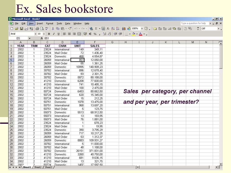 Ex. Sales bookstore Sales per category, per channel and per year, per trimester?