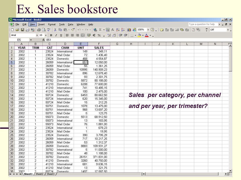 Quick Review Pivot tables and graphs Data tables Scenario management Goal seek Solver
