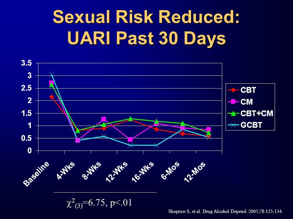 Sexual Risk Reduced: UARI Past 30 Days  2 (3) =6.75, p<.01 Shoptaw S, et al. Drug Alcohol Depend. 2005;78:125-134.