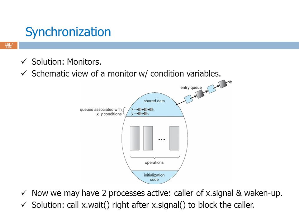 Synchronization 101 / 102 Solution: Monitors. Schematic view of a monitor w/ condition variables.
