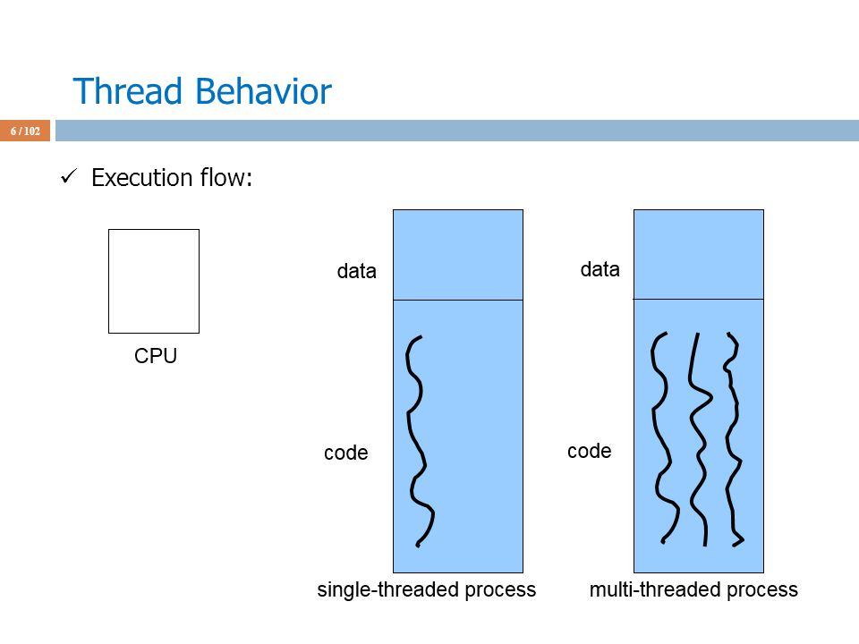 Thread Behavior 6 / 102 Execution flow: