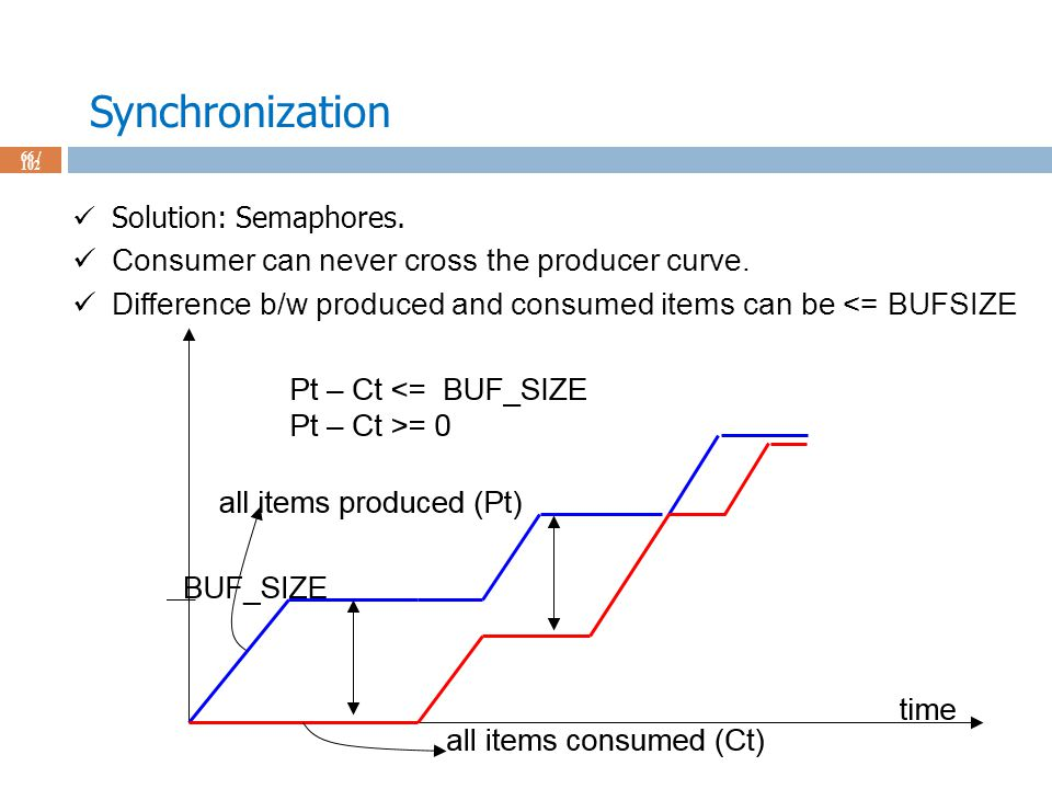Synchronization 66 / 102 Solution: Semaphores. Consumer can never cross the producer curve.