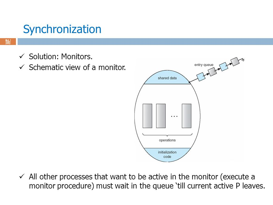 Synchronization 94 / 102 Solution: Monitors. Schematic view of a monitor.