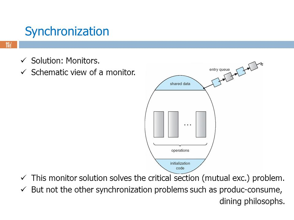 Synchronization 95 / 102 Solution: Monitors. Schematic view of a monitor.