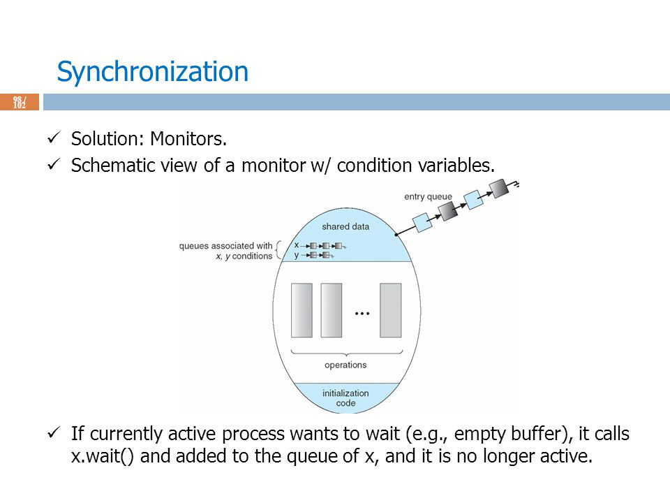 Synchronization 98 / 102 Solution: Monitors. Schematic view of a monitor w/ condition variables.