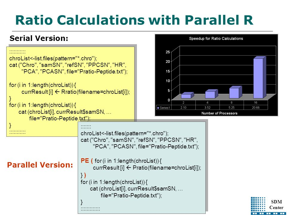 SDM Center Ratio Calculations with Parallel R ::::::::::: chroList<-list.files(pattern=