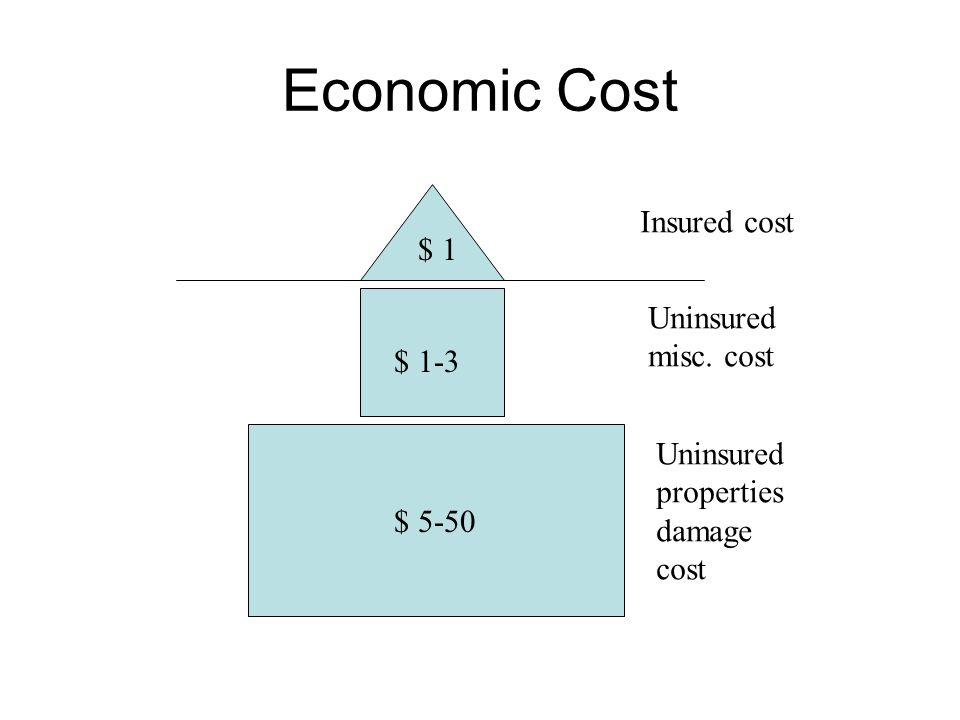 Economic Cost $ 1 $ 1-3 $ 5-50 Insured cost Uninsured misc. cost Uninsured properties damage cost