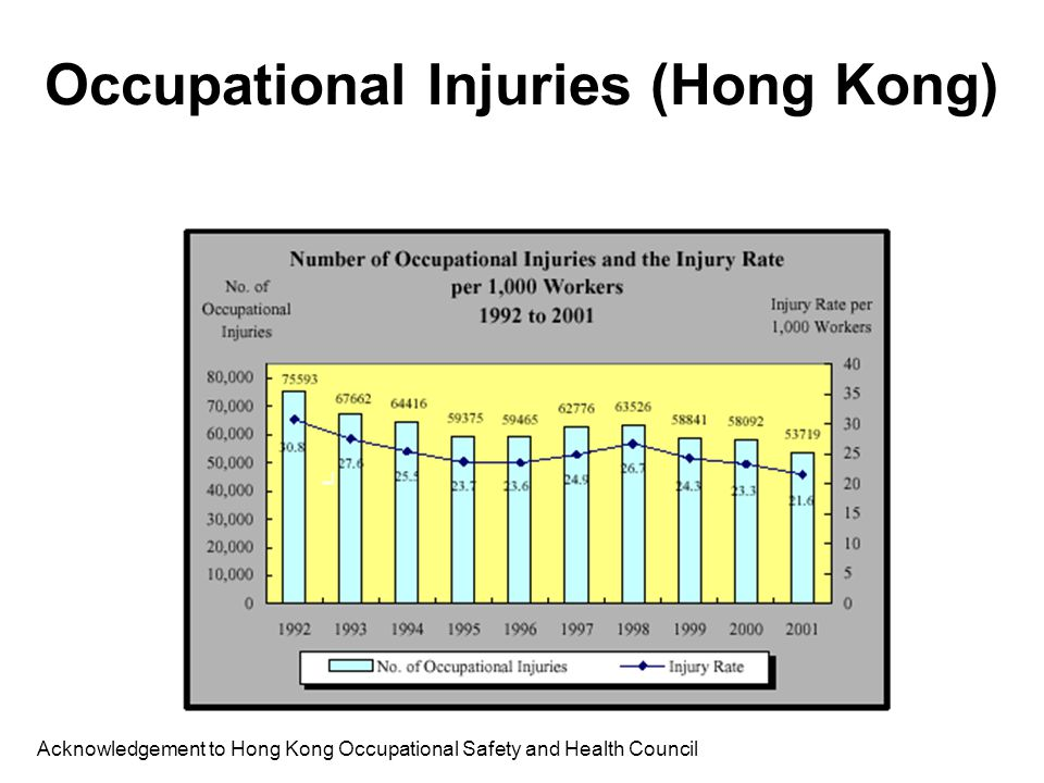Industrial Accidents (Hong Kong)
