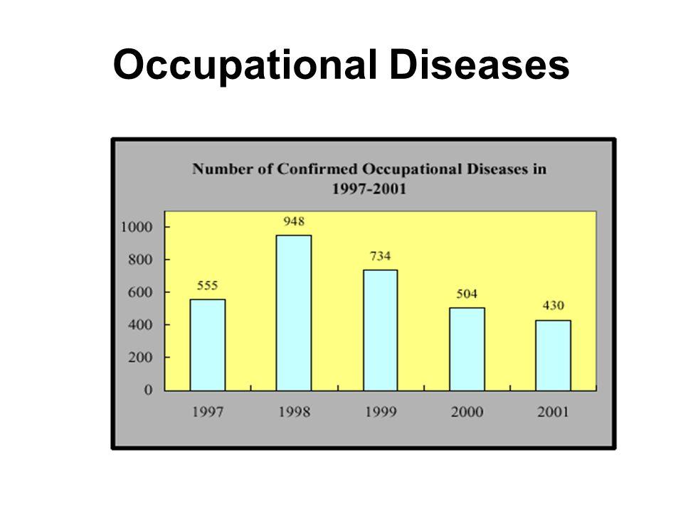 Number of Confirmed Occupational Diseases in 2001