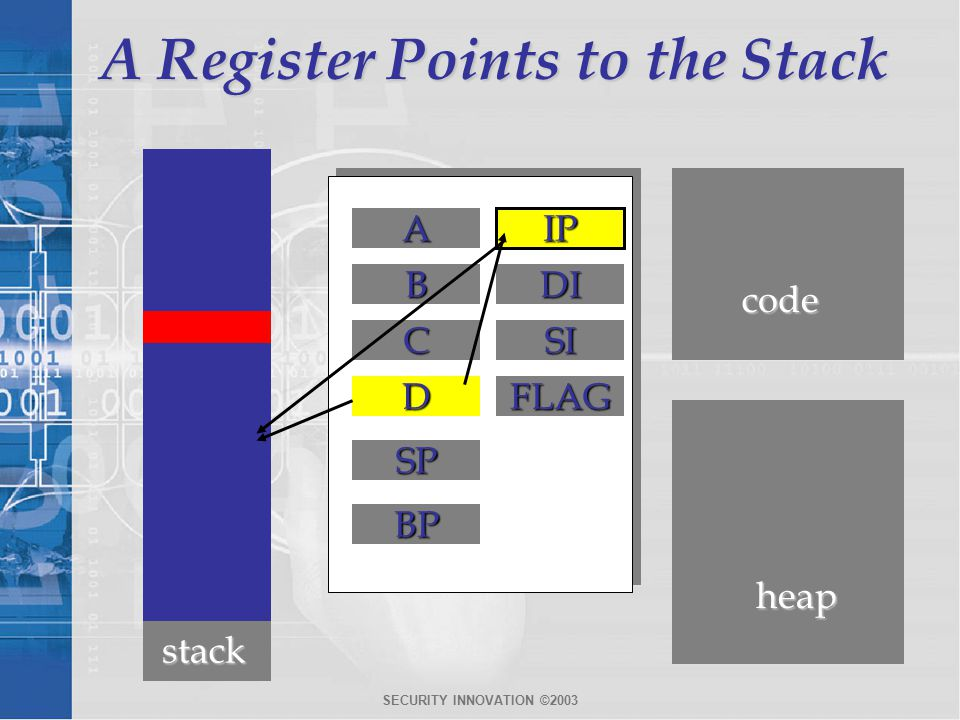 SECURITY INNOVATION ©2003 A Register Points to the Stack A B C D code heap IP DI SI FLAG SP BP stack IP