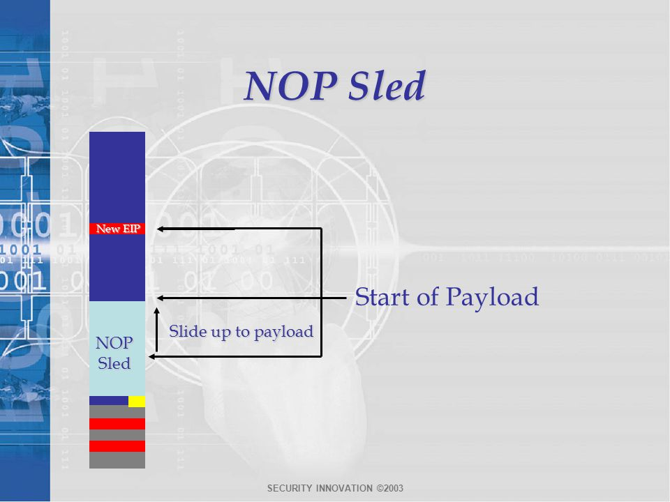 SECURITY INNOVATION ©2003 NOP Sled Allowable Buffer Space Start of Payload Slide up to payload New EIP NOP Sled