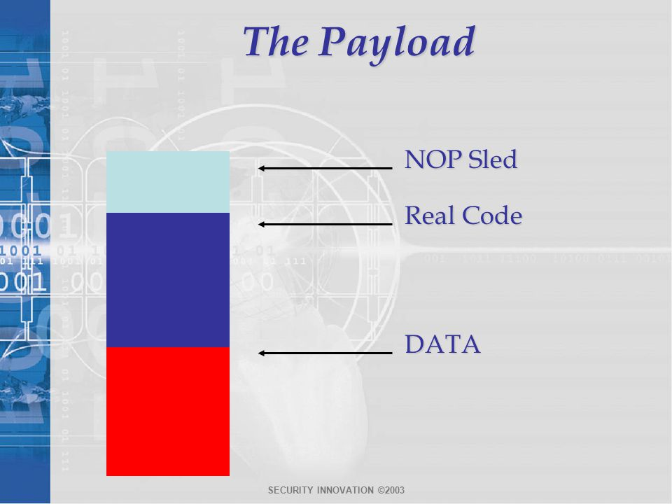 SECURITY INNOVATION ©2003 The Payload Real Code DATA NOP Sled