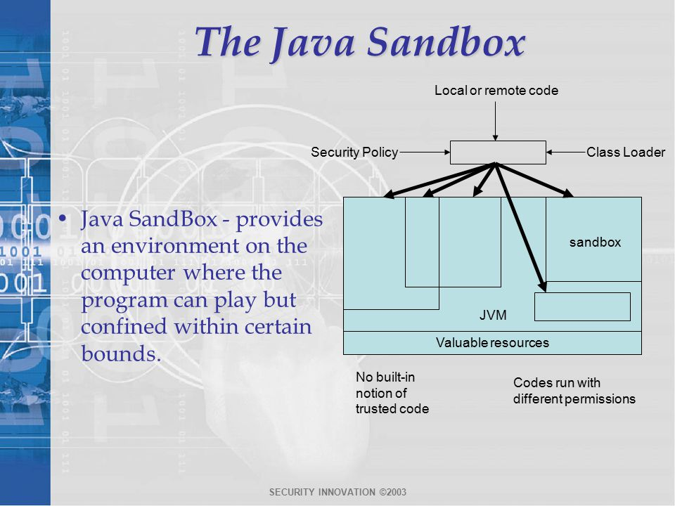 SECURITY INNOVATION ©2003 The Java Sandbox Java SandBox - provides an environment on the computer where the program can play but confined within certain bounds.