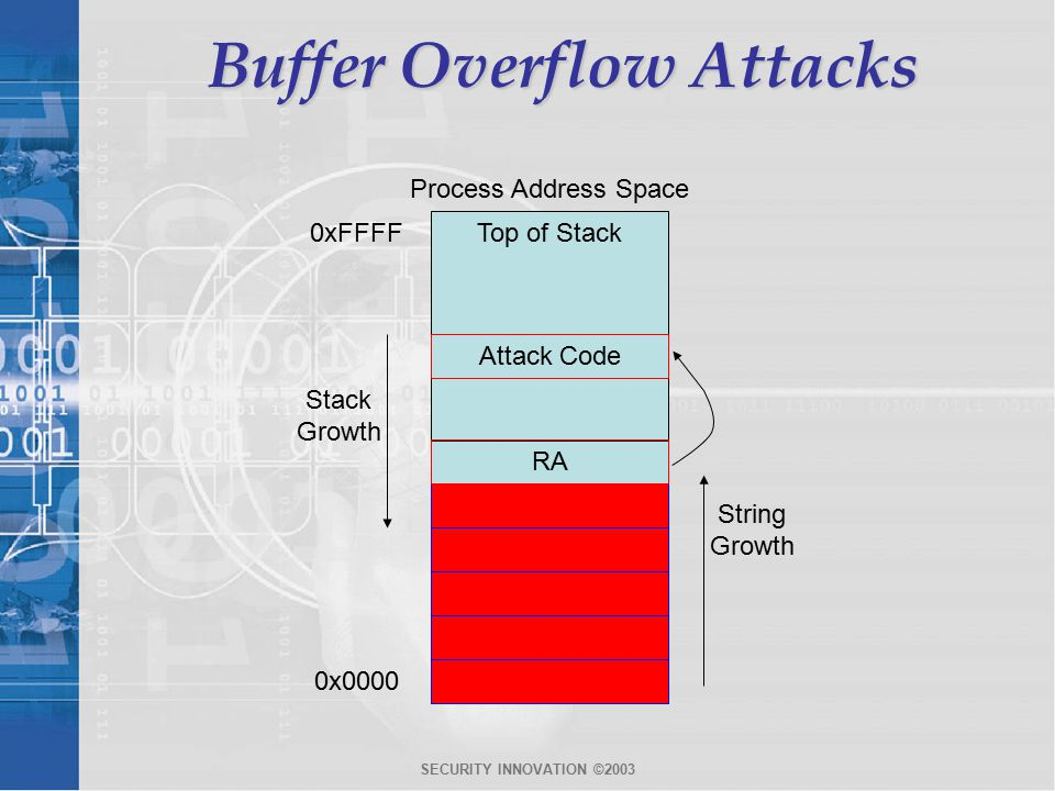 SECURITY INNOVATION ©2003 Buffer Overflow Attacks 0xFFFFTop of Stack Attack Code Local Variables… buffer RA String Growth Stack Growth 0x0000 buffer Process Address Space