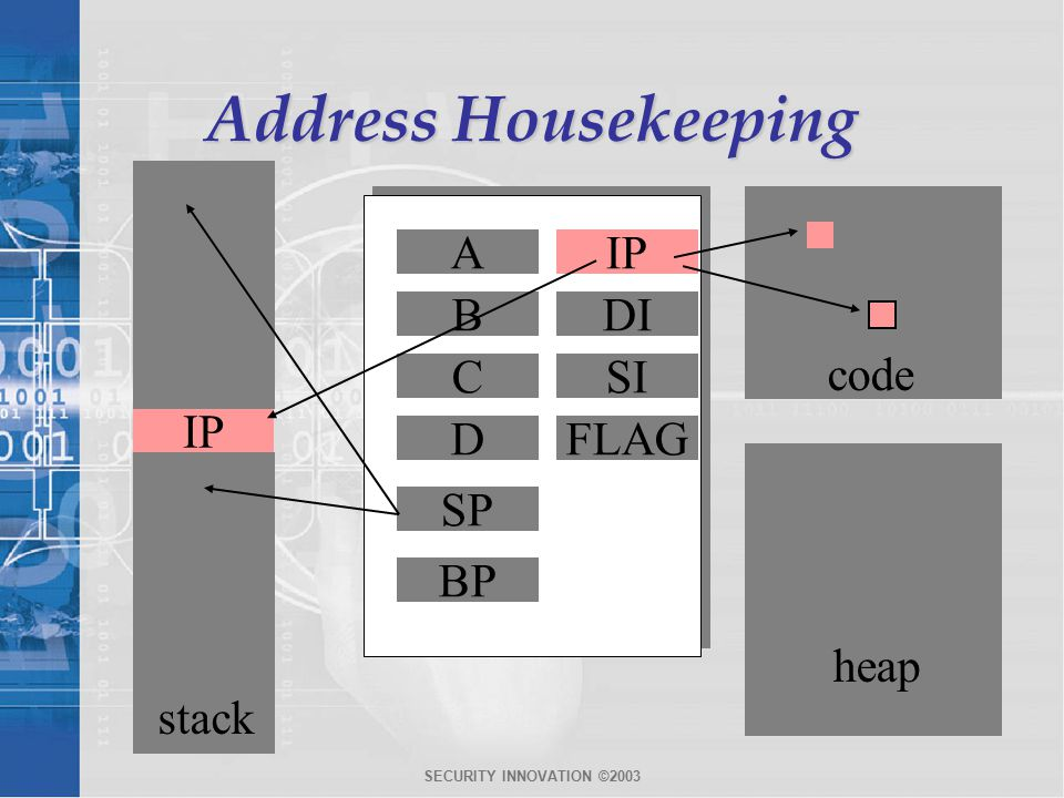 SECURITY INNOVATION ©2003 Address Housekeeping A B C D code heap IP DI SI FLAG SP BP stack IP