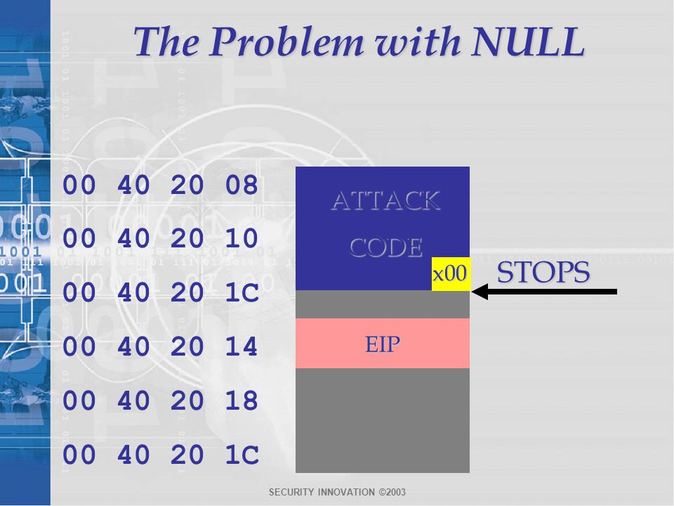 SECURITY INNOVATION ©2003 The Problem with NULL STOPS 00 40 20 08 00 40 20 10 00 40 20 1C 00 40 20 14 00 40 20 18 00 40 20 1C x00 EIP ATTACK CODE