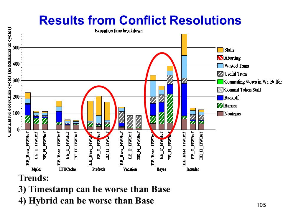 Results from Conflict Resolutions 105 Trends: 3) Timestamp can be worse than Base 4) Hybrid can be worse than Base