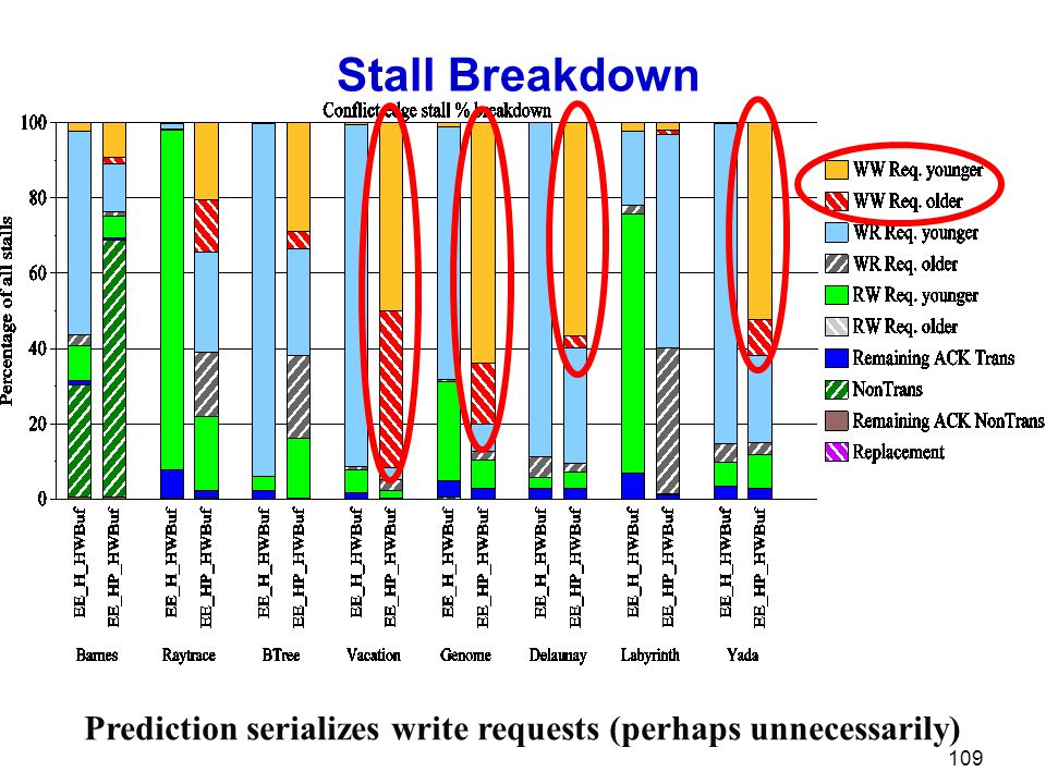 Stall Breakdown 109 Prediction serializes write requests (perhaps unnecessarily)