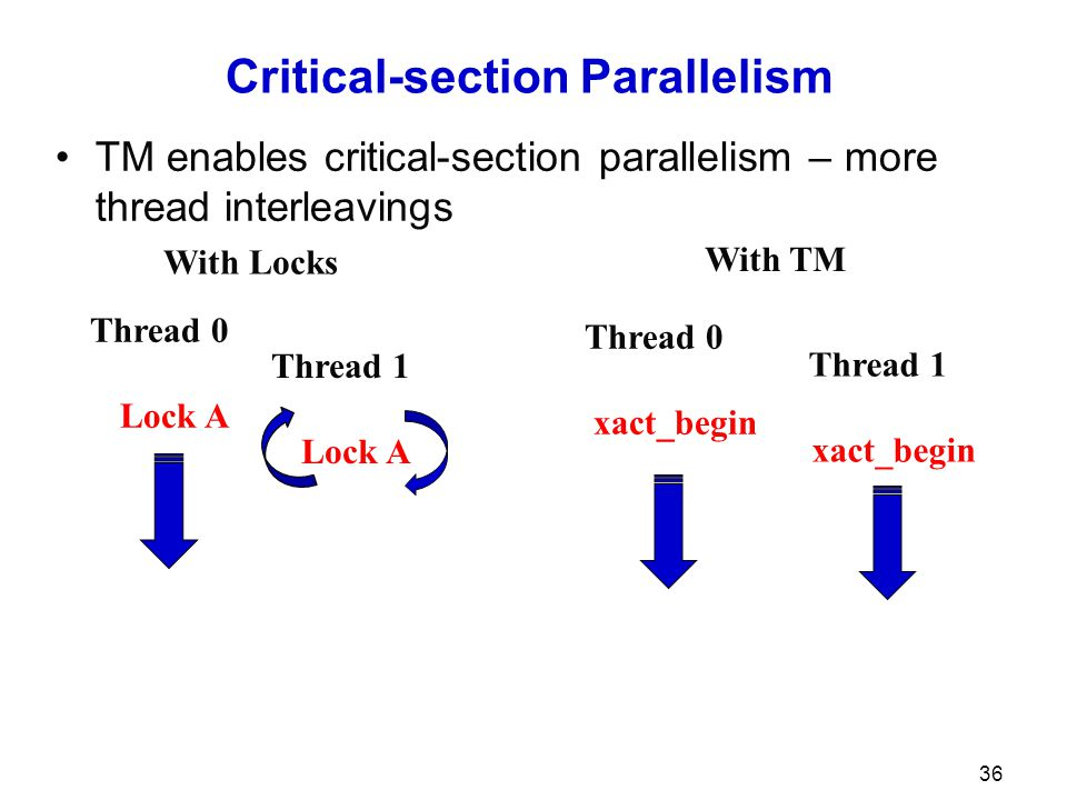 Critical-section Parallelism TM enables critical-section parallelism – more thread interleavings 36 Thread 0 Lock A Thread 1 Lock A Thread 0 xact_begin Thread 1 xact_begin With Locks With TM